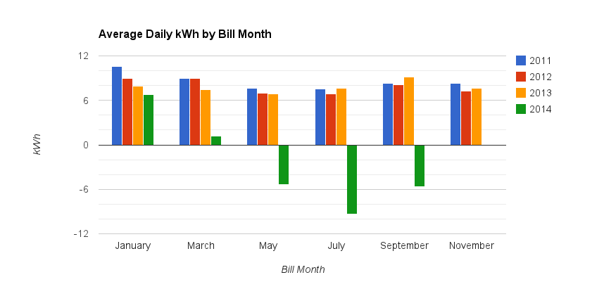 Solar panels have significantly reduced my power usage from Seattle City Light, especially in the summer.