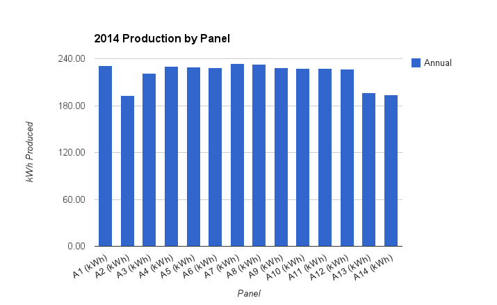 Cumulative production by panel (DC).