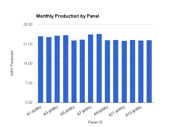 Fairly consistent production across all the panels.