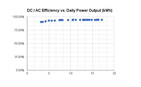 DC to AC conversion efficiency was pretty uniform.