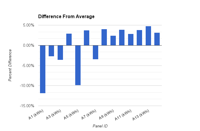 Significant difference emerge when comparing to the average.