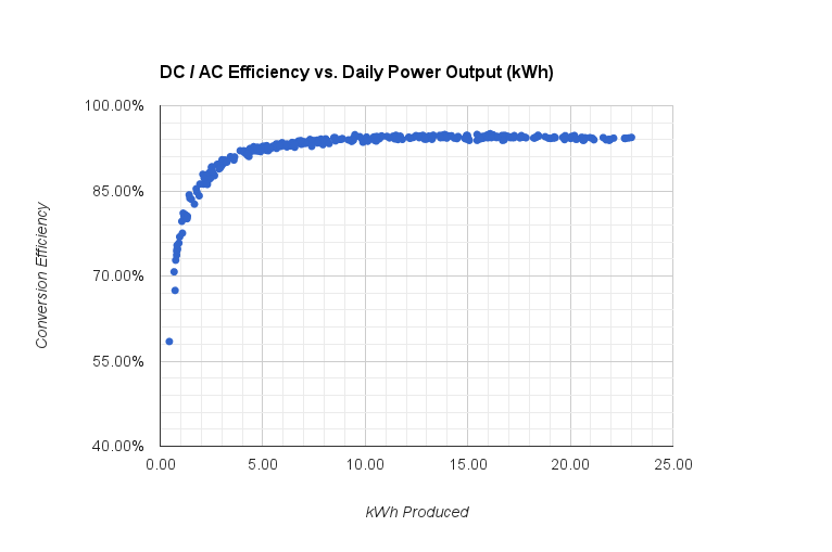 Actual efficiency curve