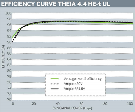 Spec efficiency curve