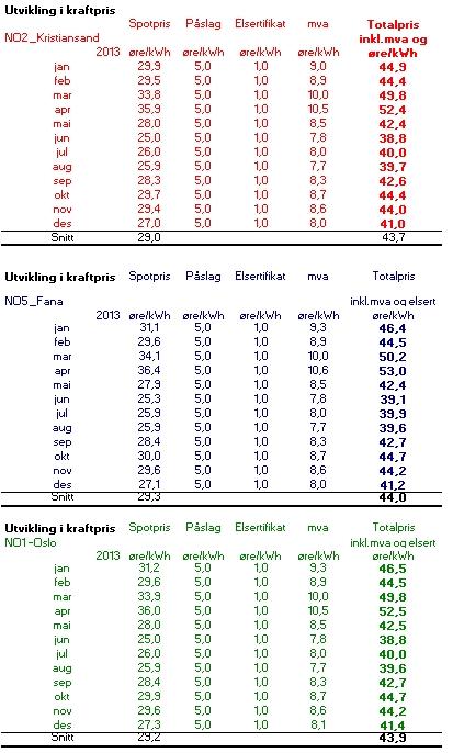Prisutvikling 2013 NO2,NO5 og NO1