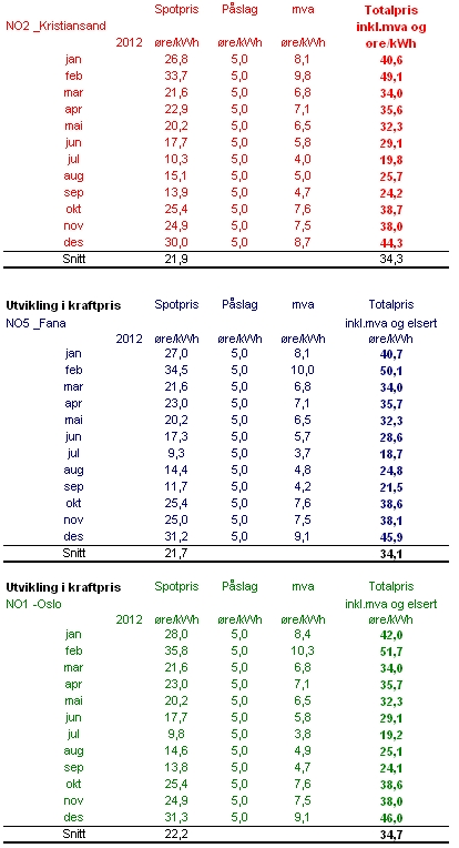 Prisutvikling 2012 NO2,NO5 og NO1