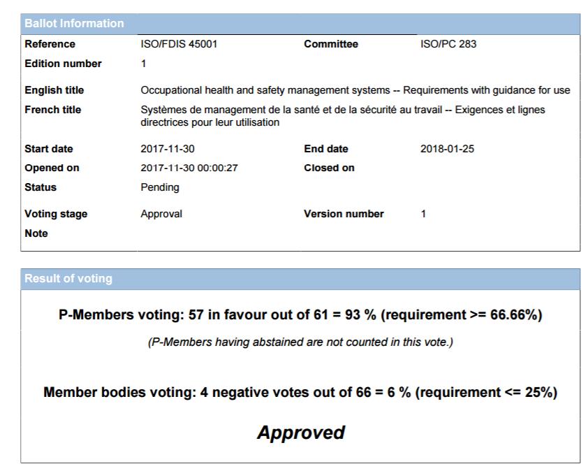 Positieve stemming overde FDIS ISO 45001 ! - (bron:ISO_FDIS_45001_Report_of_Voting.pdf)