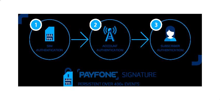 Payfone Signature
