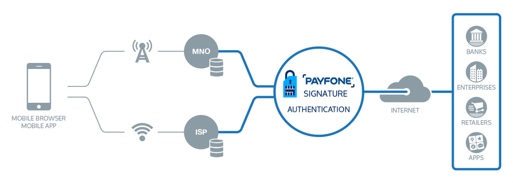 Payfone Signature Authentication