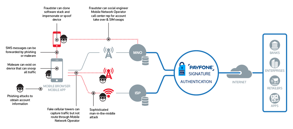 Payfone Signature Authentication is immune