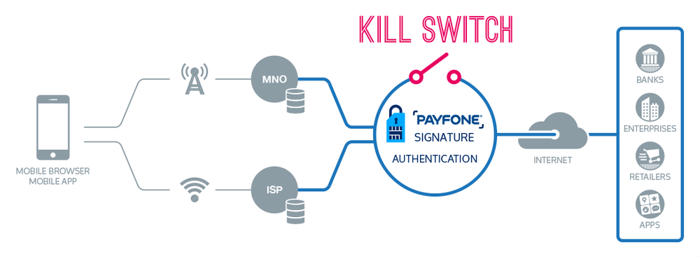 Payfone Signature Kill Switch