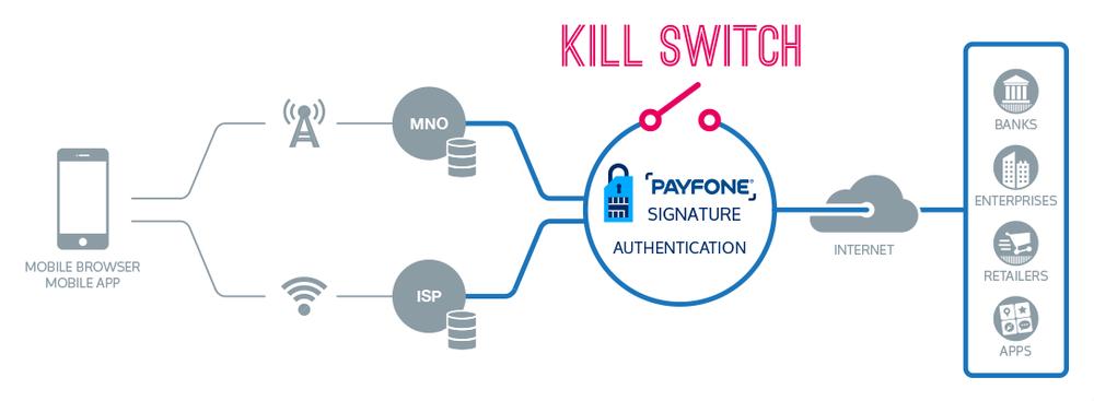 Payfone Signature Kill Switch