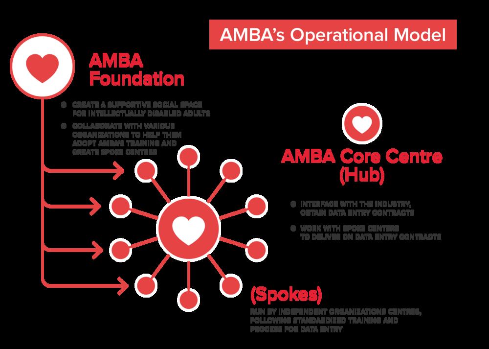 AMBA Operational Model