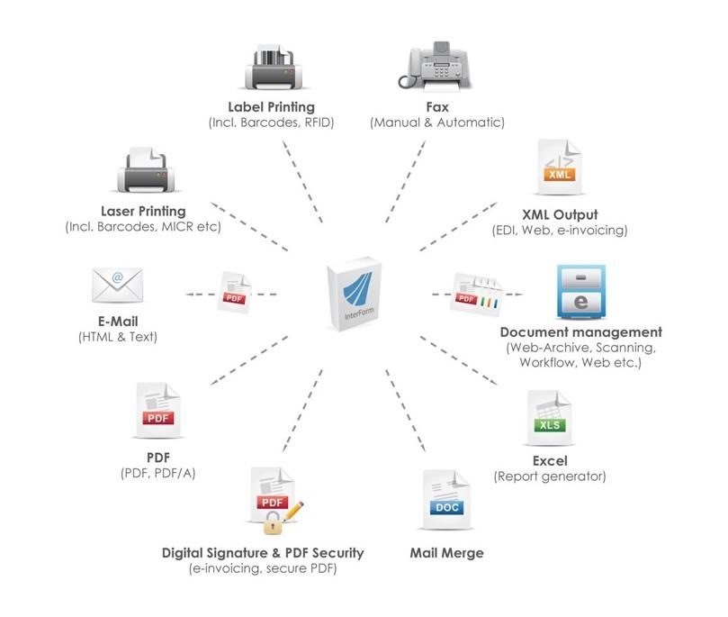 IBM i AS/400 Printing