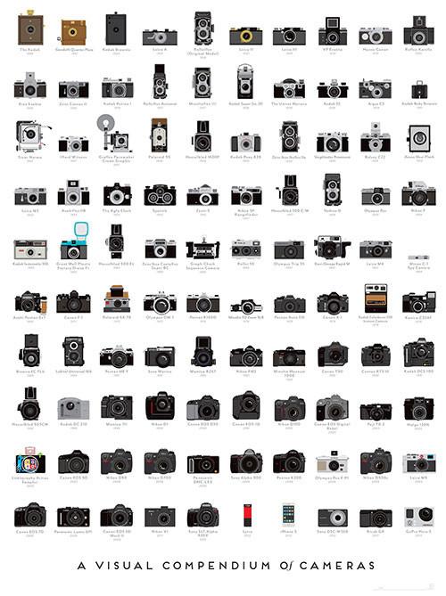 CameraCompendium