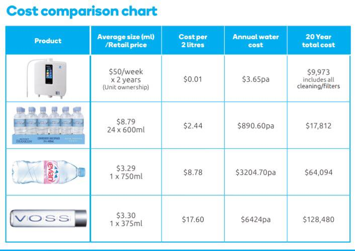 www.51raw.com-water-comparison-cost.jpg