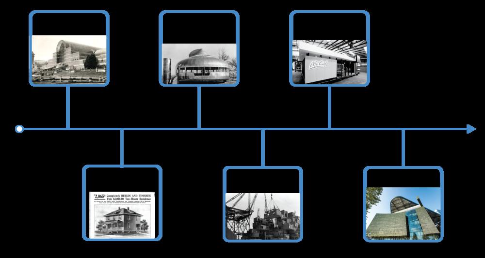 A Brief History of Prefab
