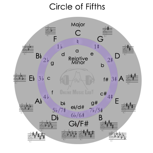 OML_Circle of fifths.jpg