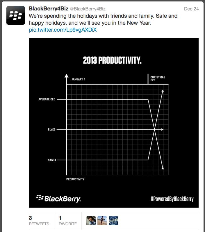 """""""PRODUCTIVITY"""""""