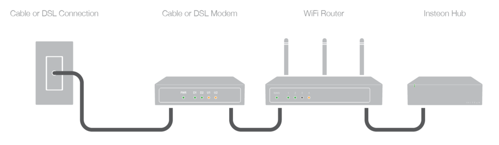 identify your home's wifi router