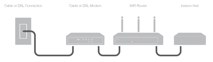 Identify your home\'s WiFi Router and Cable or DSL Modem — Insteon