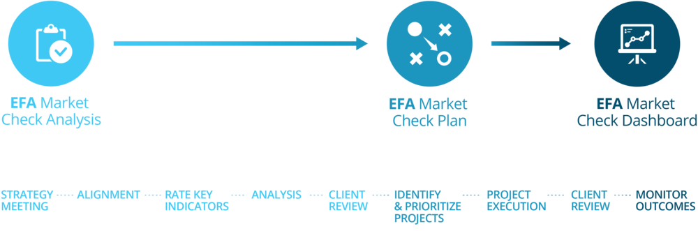 EFA_Market_Check_Overview.png