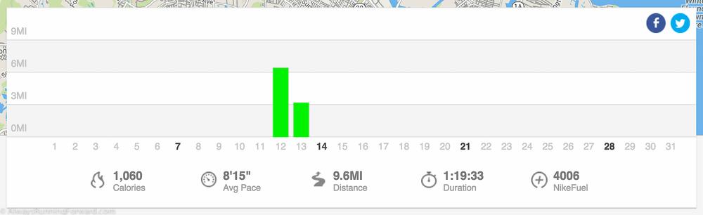 December was devoid of running.