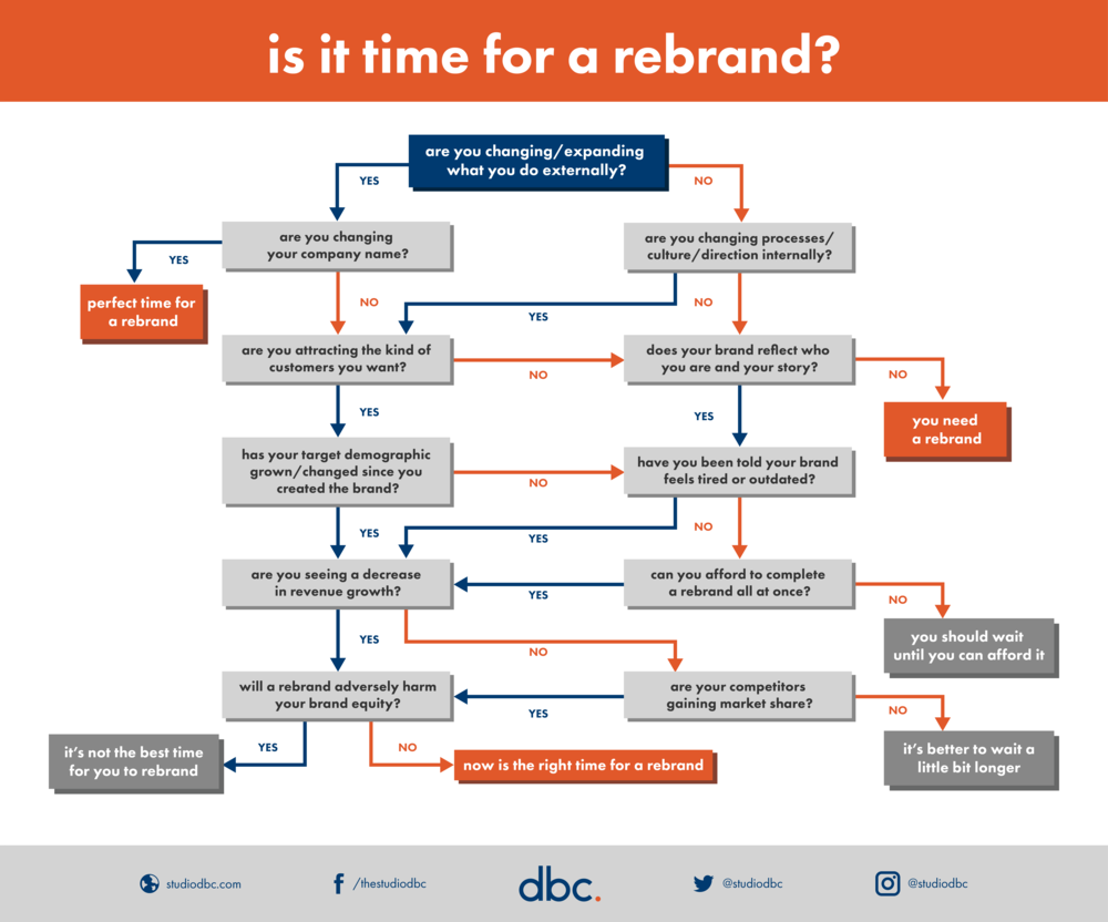 Rebrand - Question Tree Infographic 1.2.png