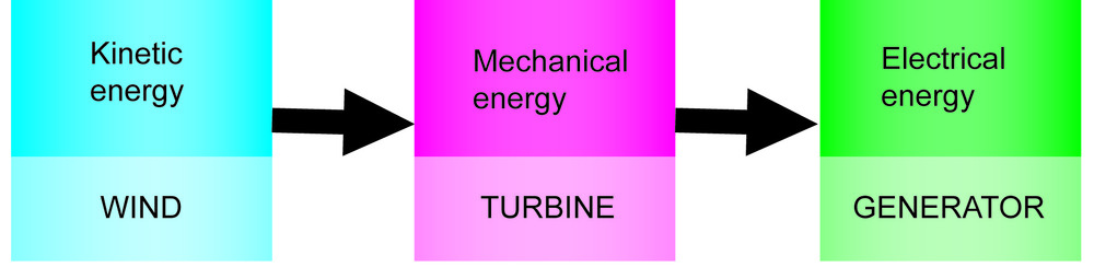 Figure 3. The energy transformations that take place in a wind turbine