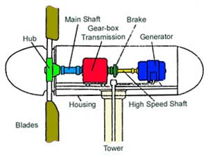 Figure 5. A wind turbine – an inside view