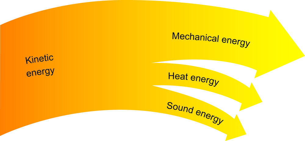 Figure 6. A Sankey diagram showing how some of the kinetic energy of the wind is transformed into forms of energy that are not useful.