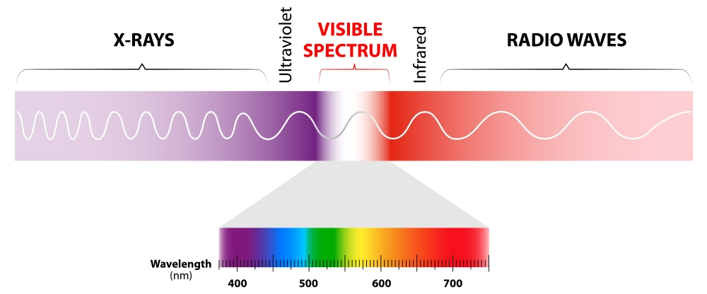 Figure 1: The electromagnetic spectrum