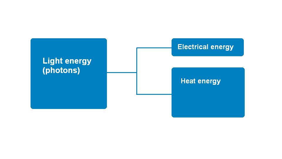 Solar Energy - Electricity