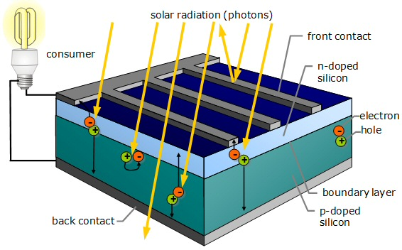 Figure 5: Inside one kind of silicon-based solar cell