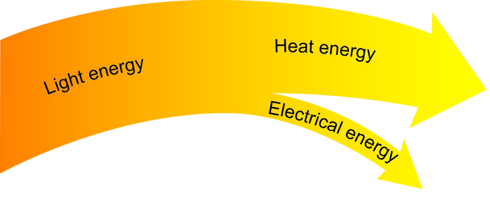 Figure 2: Flow chart and Sankey diagram of the energy transformations of a solar cell