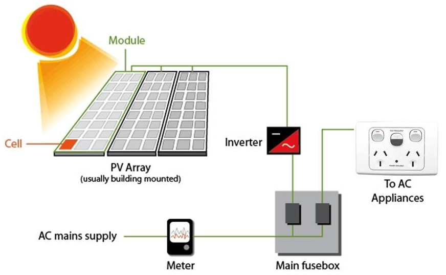 Figure 9: A PV (solar) array is connected to an inverter before the electricity is fed into the household wiring.