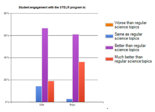 From a 2013 survey of schools participating in the stelr program