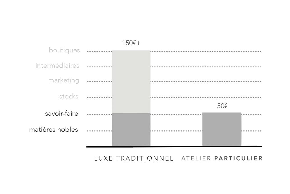 Notre modèle - Chez Atelier Particulier, vous ne payez que pour le savoir-faire des ateliers du Luxe et la qualité des matières. Rien d'autre.