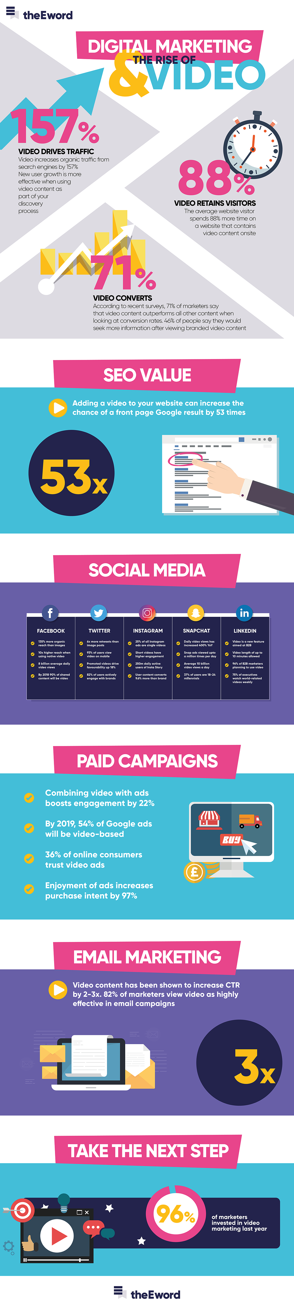 Rise of video in digital marketing infographic.png