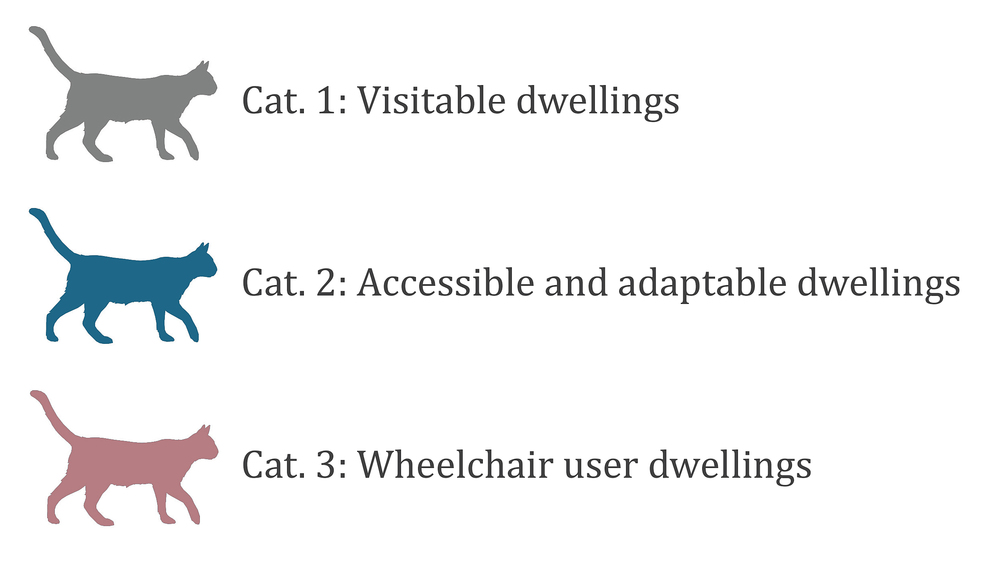 The three categories (cats) of the new Approved Document M for dwellings.
