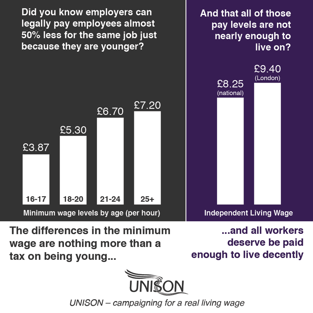 Wage rate differences