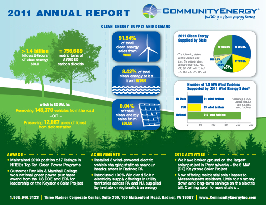 Community Energy Annual Report Info-graphic (Click thumbnail below for larger image)