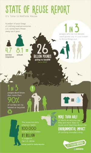 Savers Reuse Infographic (courtesy Savers)