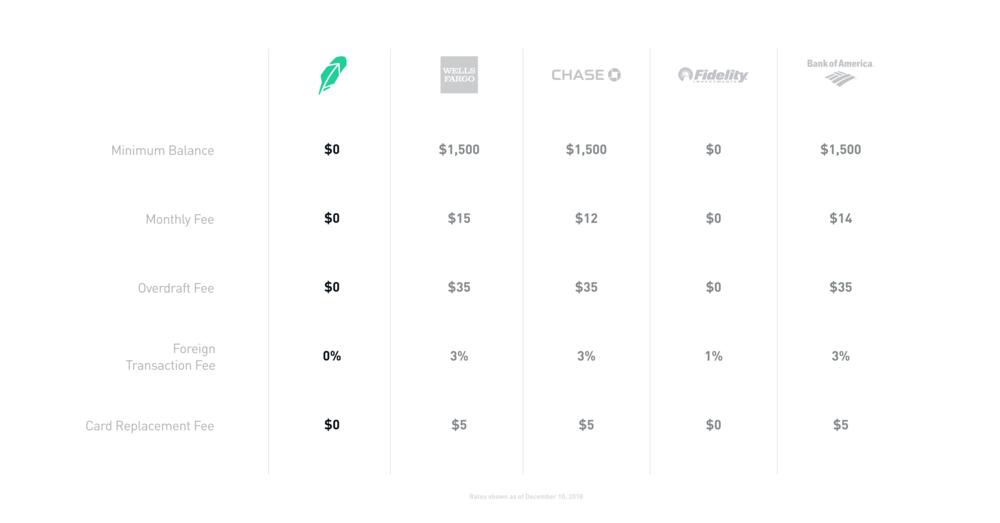 Fee Comparison Chart.png