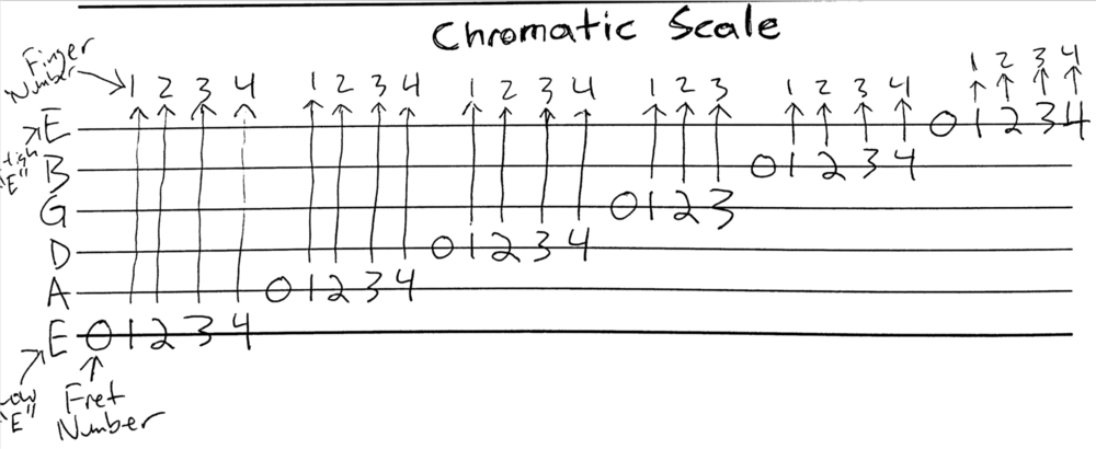 Tab - Chromatic Scale.png