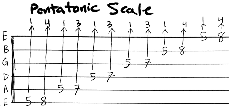 Pentatonic Scale - 5th Fret 2 Octaves.png