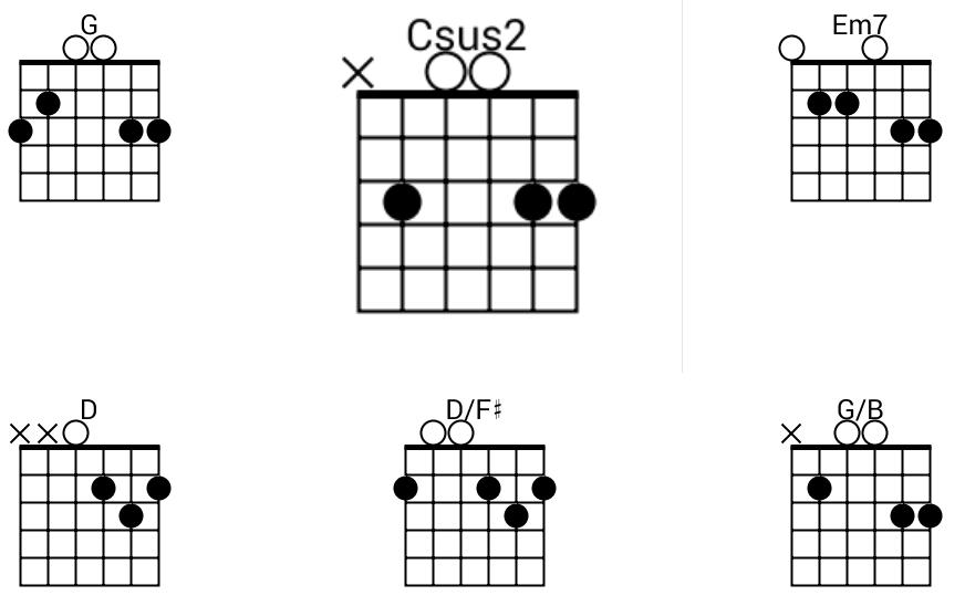 Fifteen (G) Chord Tabs.png