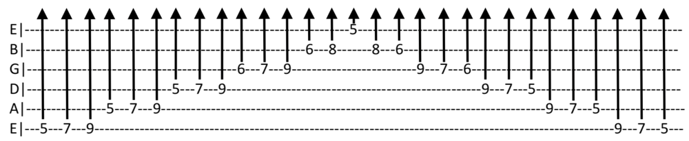 Mixolydian Scale (Full).png