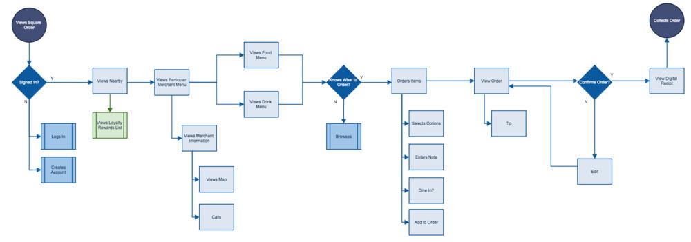 Existing Task Flow of Square Order