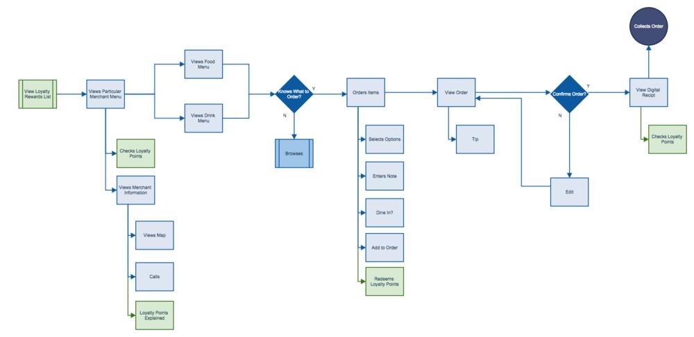 Task Flow Incorporating Square Order Rewards