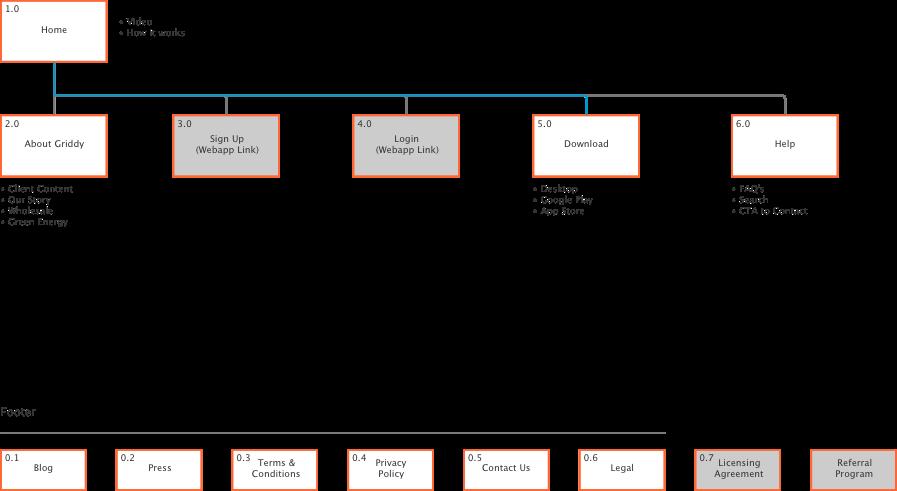 Griddysitemap.png